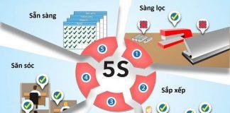 5S là gì